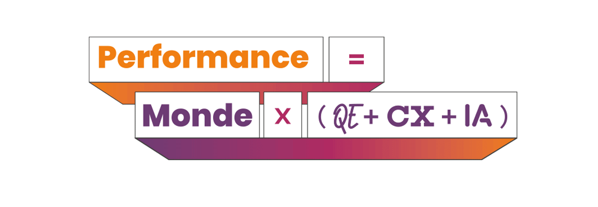 Performance = Monde x (QE + CX + IA)